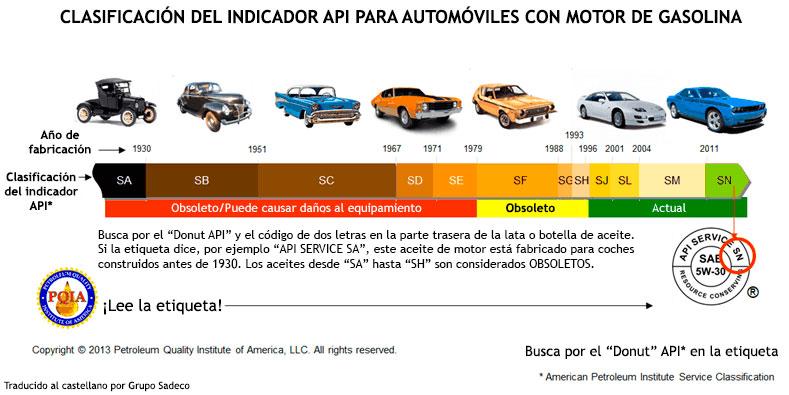 Indicador API aceite